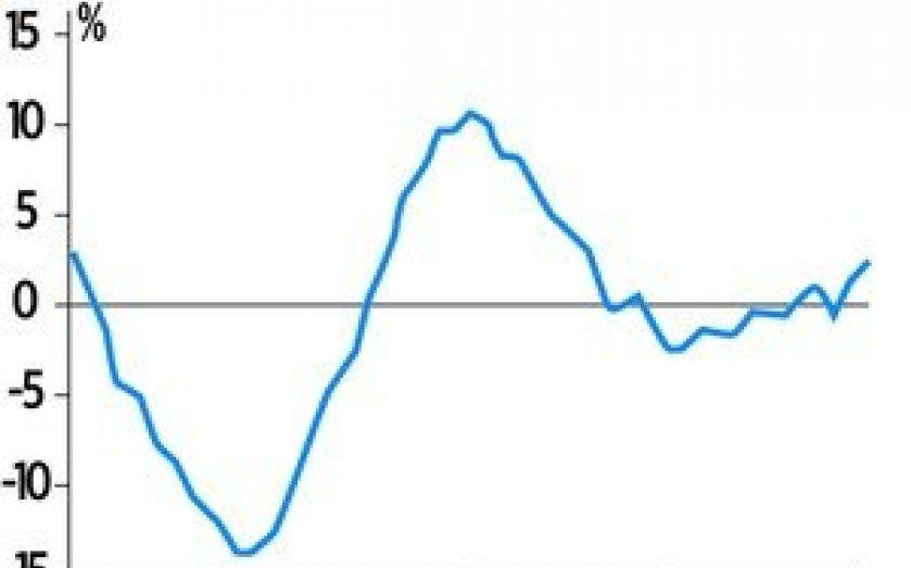 London Market Drags Up Overall Uk House Prices Cityam Cityam