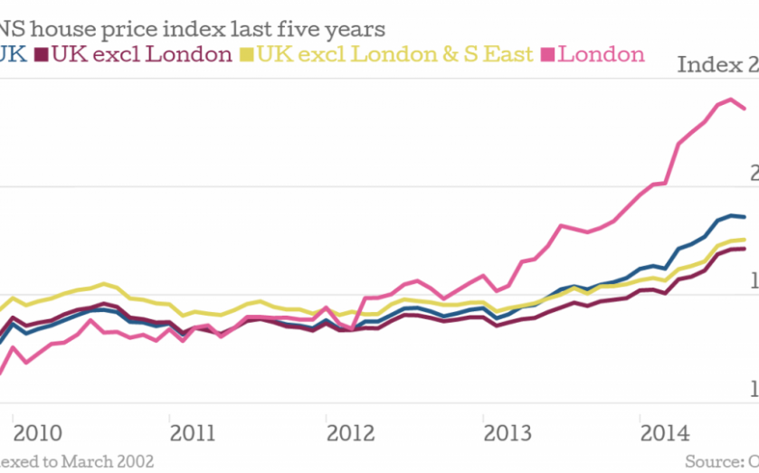 UK house prices in charts: London's growth slows, but how are other