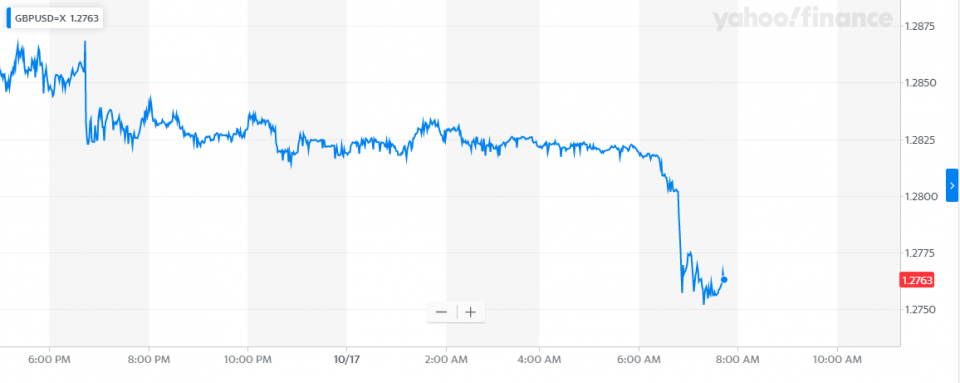 Sterling fell sharply as the DUP voiced their dissatisfaction with Boris Johnson's Brexit deal (credit: Yahoo Finance)