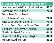 Flat prices in London (data: Proportunity)