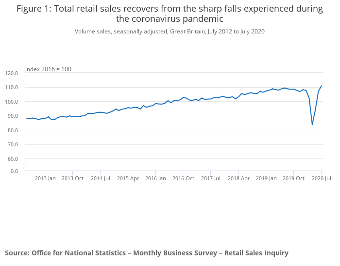 UK retail sales continued to recover in July despite the UK entering a recession between April and June