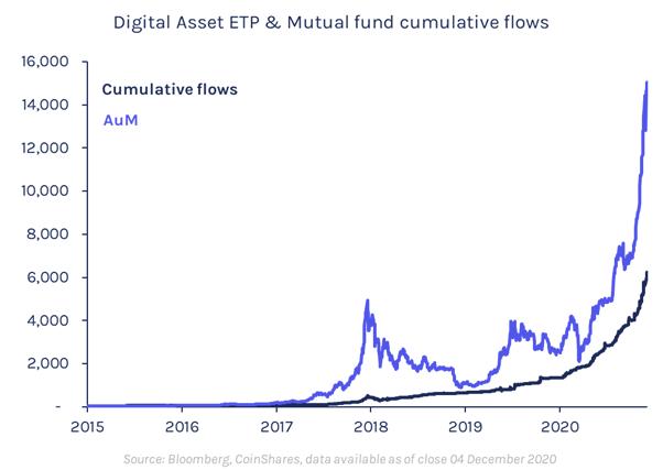 bitcoin value in 2021